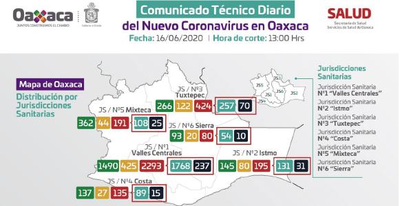 Continúa Oaxaca en máximo riesgo de contagios por COVID-19: SSO