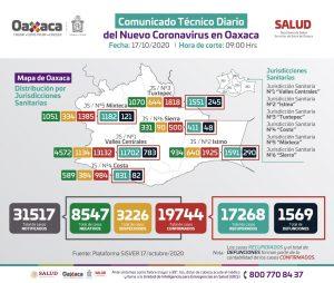Oaxaca suma 175 pacientes nuevos de COVID-19