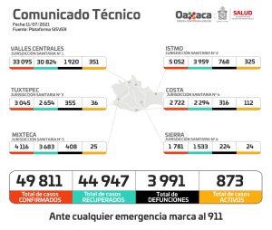 Aumenta en Oaxaca la ocupación hospitalaria de COVID-19 a un 5.6%