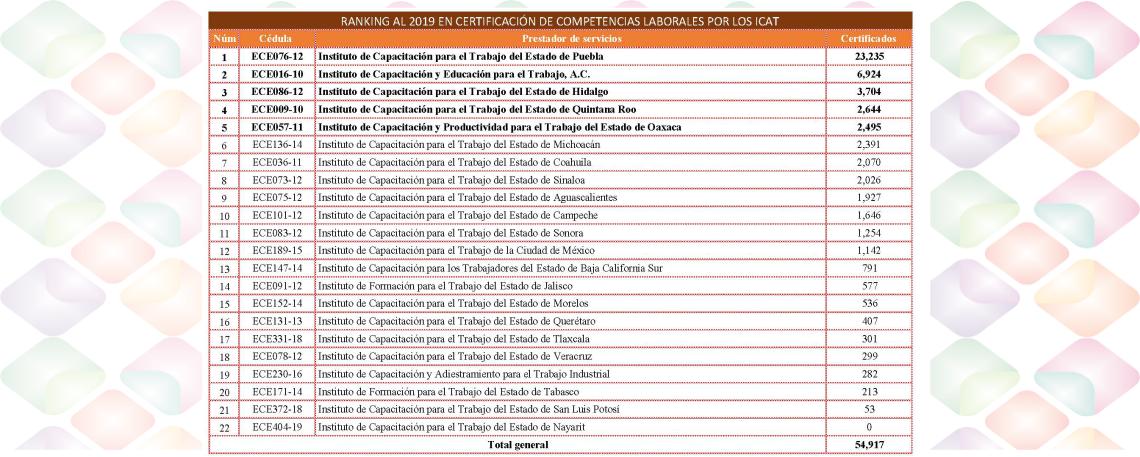 Oaxaca, 5º lugar a nivel nacional en certificación de competencias laborales