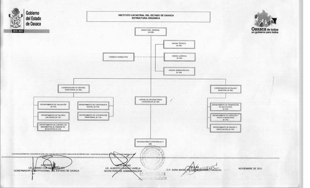 Estructura Orgánica Instituto Catastral Del Estado De Oaxaca