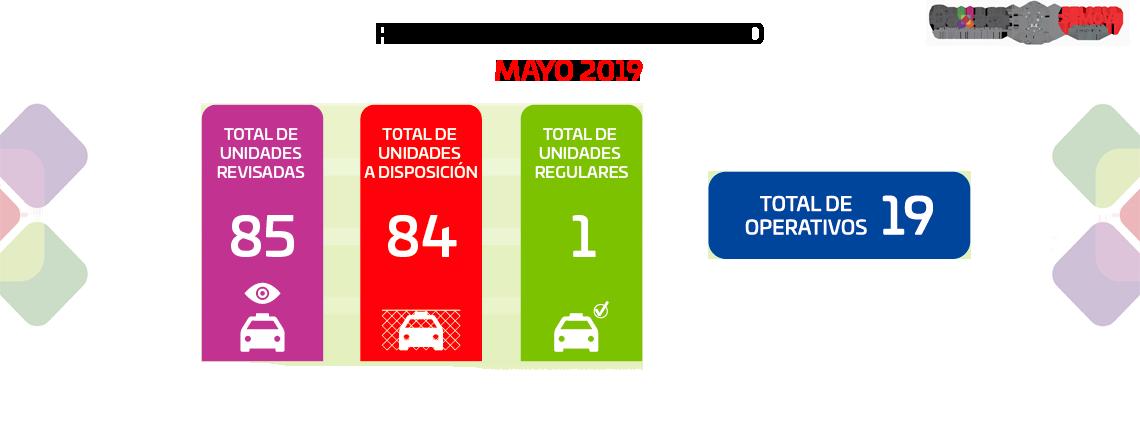 Resultado del Operativo Mayo 2019