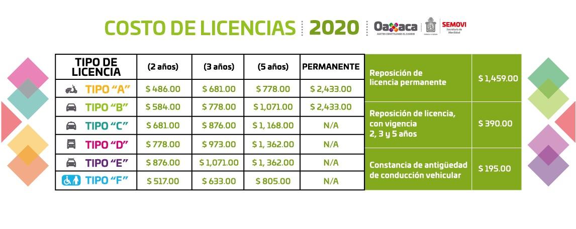 Costos de Licencias